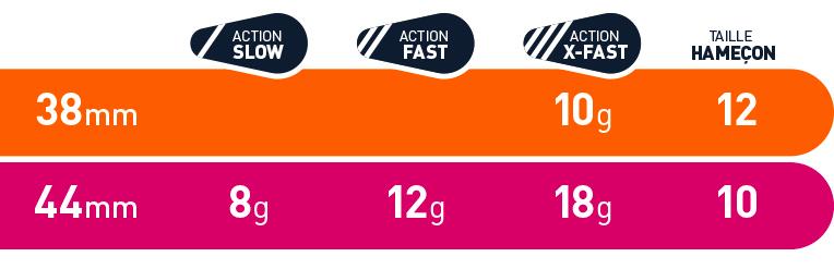 fiiish_powertail_sizes_weight2