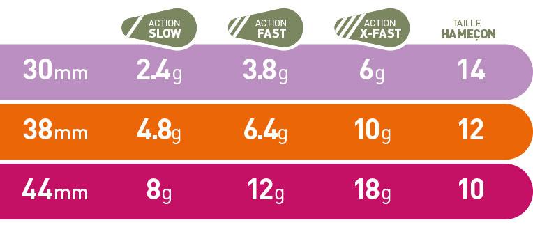 fiiish_powertail_sizes_weight